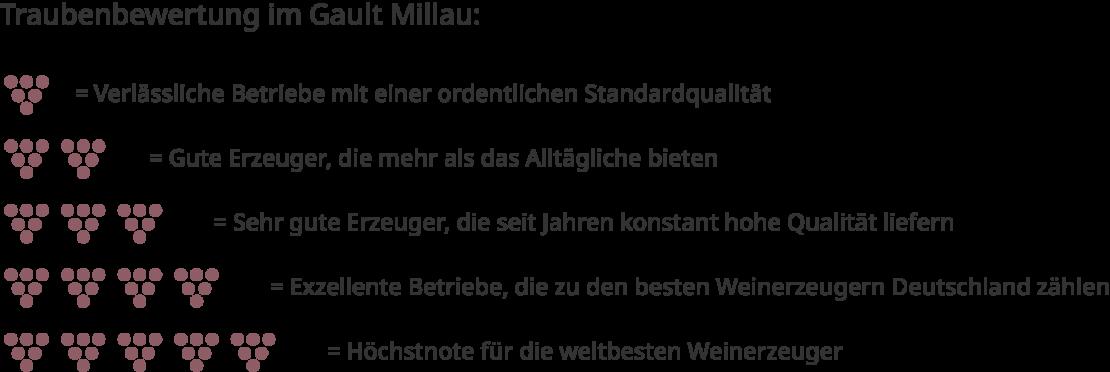 Traubenbewertung Gault Millau